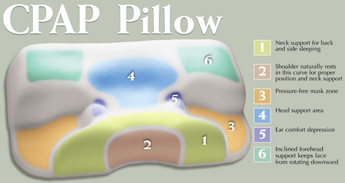 Buy Contour Products Cpap Pillow Standard 4 Inches Thick