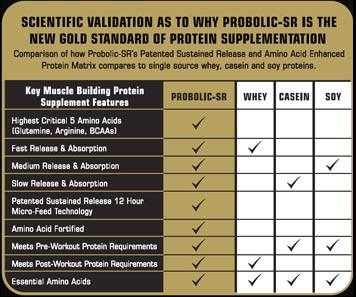 matrix anabolic vs gold standard